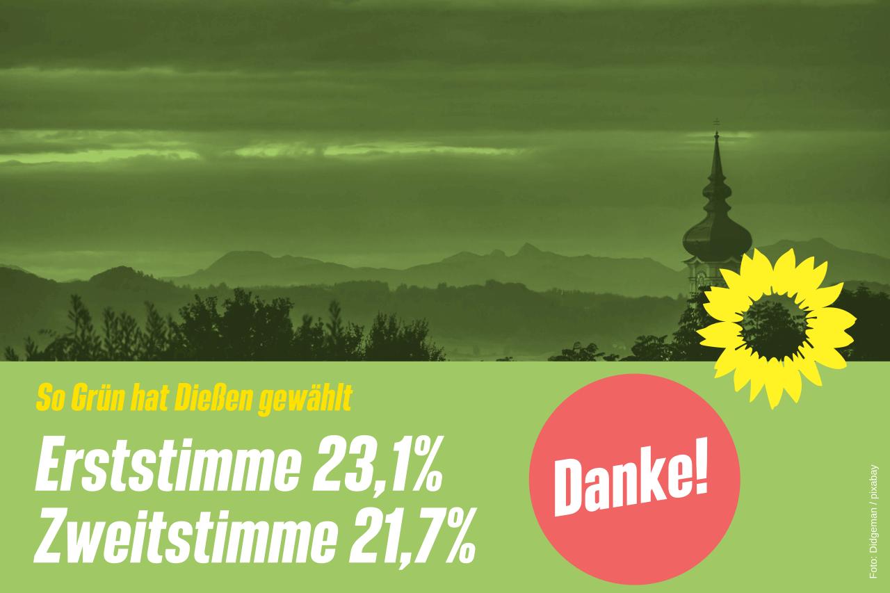 Bundestagswahl: Grüne auch in Dießen deutlich stärker